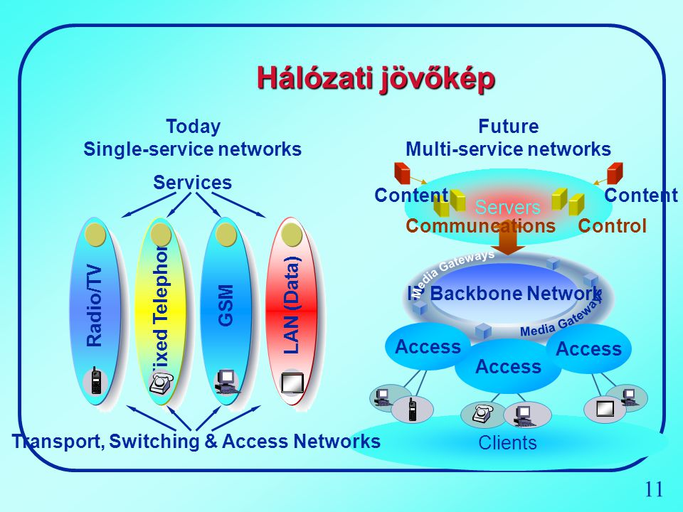 Media Gateways Hálózati jövőkép Today Single-service networks GSM