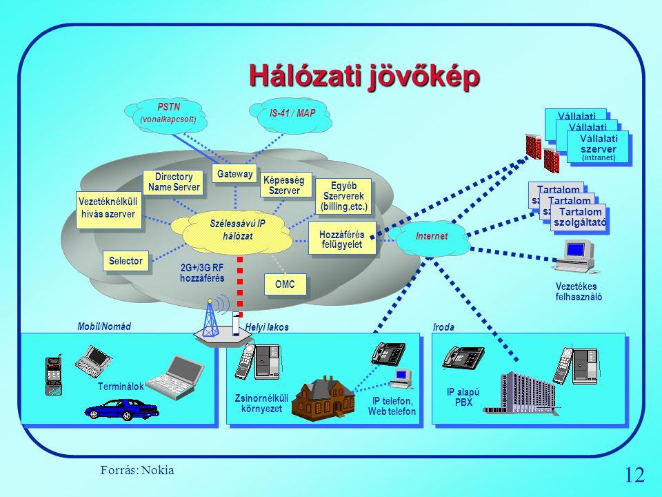 Hálózati jövőkép Forrás: Nokia PSTN (vonalkapcsolt) IS-41 / MAP