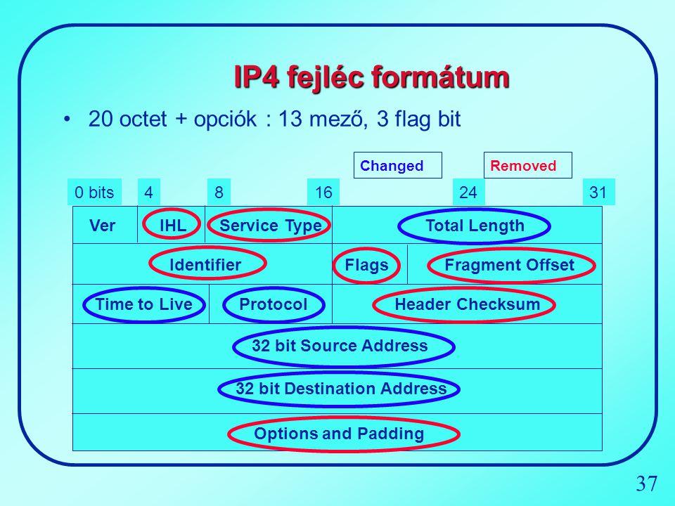 IP4 fejléc formátum 20 octet + opciók : 13 mező, 3 flag bit 0 bits 31