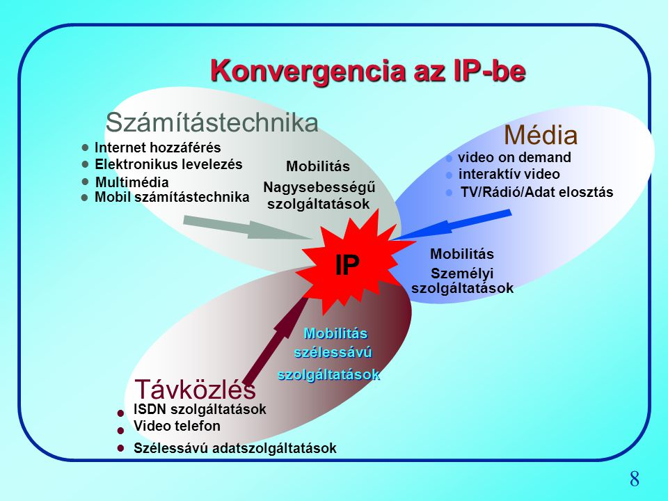Konvergencia az IP-be IP Számítástechnika Média Távközlés Mobilitás