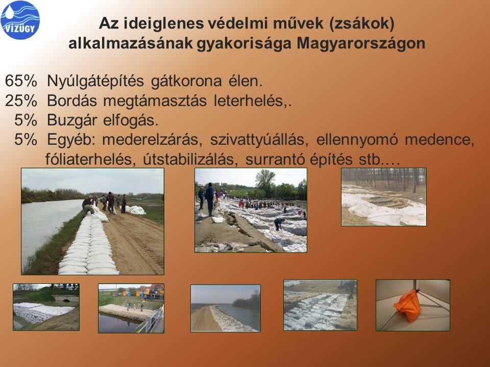 Az ideiglenes védelmi művek (zsákok) alkalmazásának gyakorisága Magyarországon