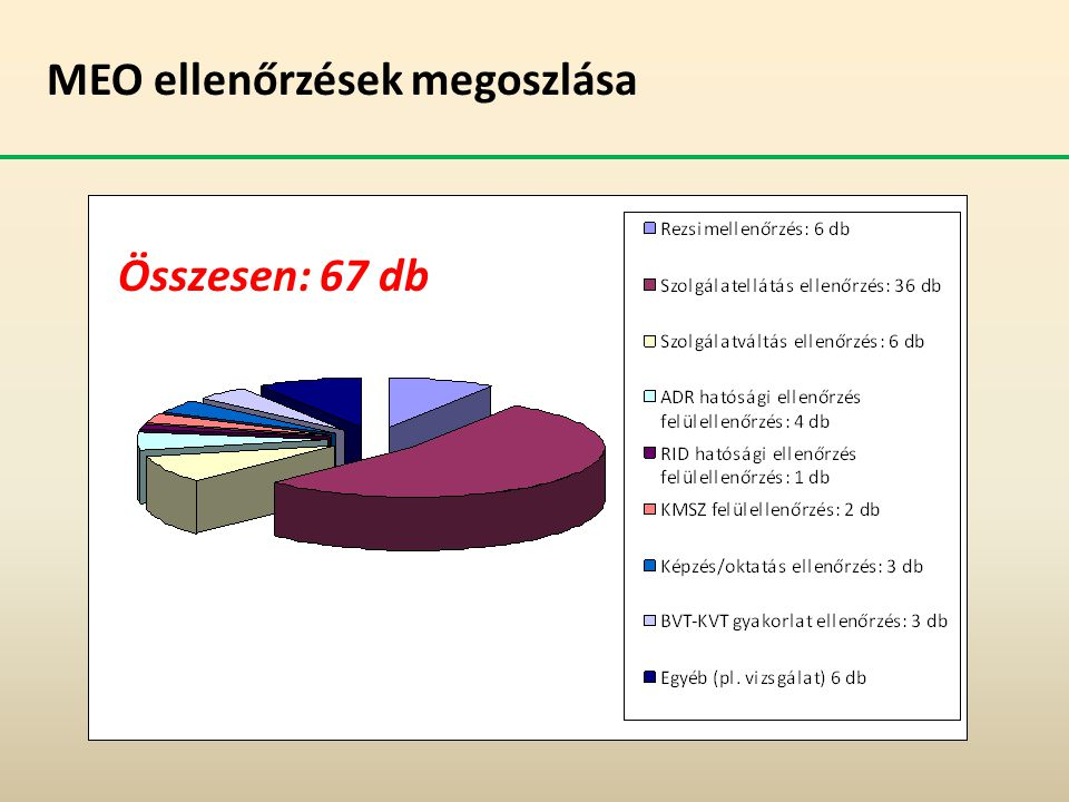 MEO ellenőrzések megoszlása