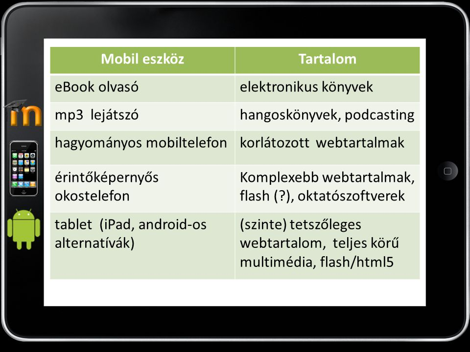 Mobil eszköz Tartalom. eBook olvasó. elektronikus könyvek. mp3 lejátszó. hangoskönyvek, podcasting.