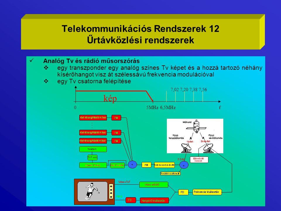 Telekommunikációs Rendszerek 12 Űrtávközlési rendszerek