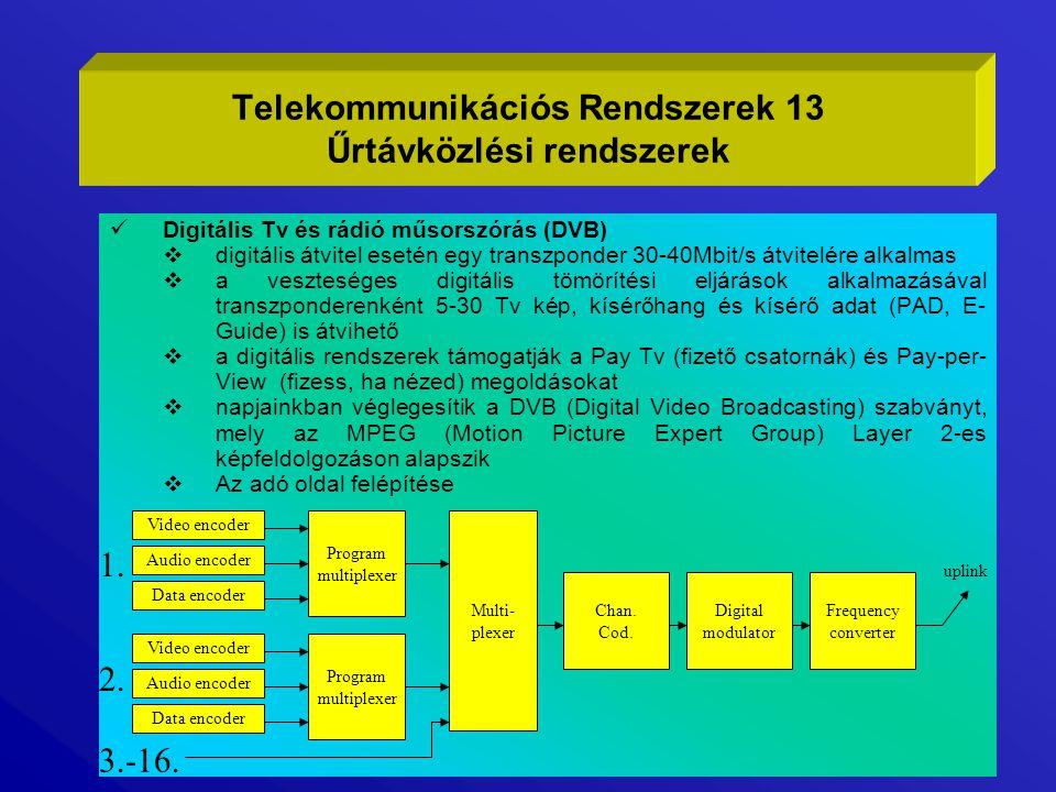 Telekommunikációs Rendszerek 13 Űrtávközlési rendszerek
