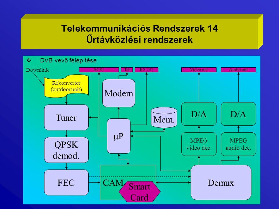 Telekommunikációs Rendszerek 14 Űrtávközlési rendszerek