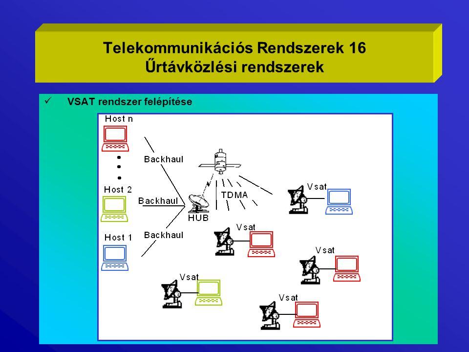 Telekommunikációs Rendszerek 16 Űrtávközlési rendszerek