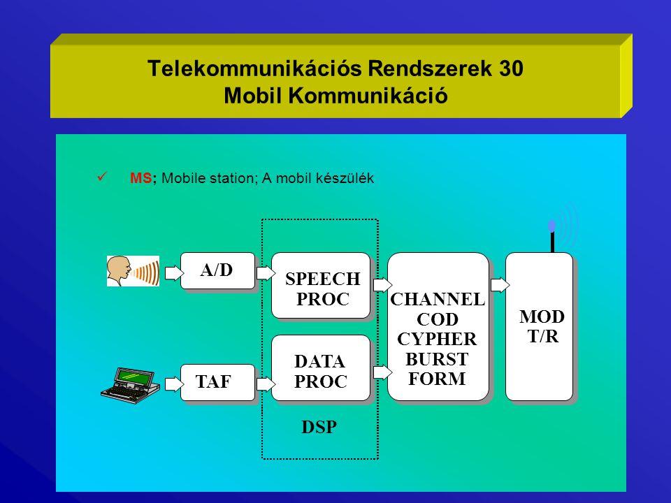 Telekommunikációs Rendszerek 30 Mobil Kommunikáció