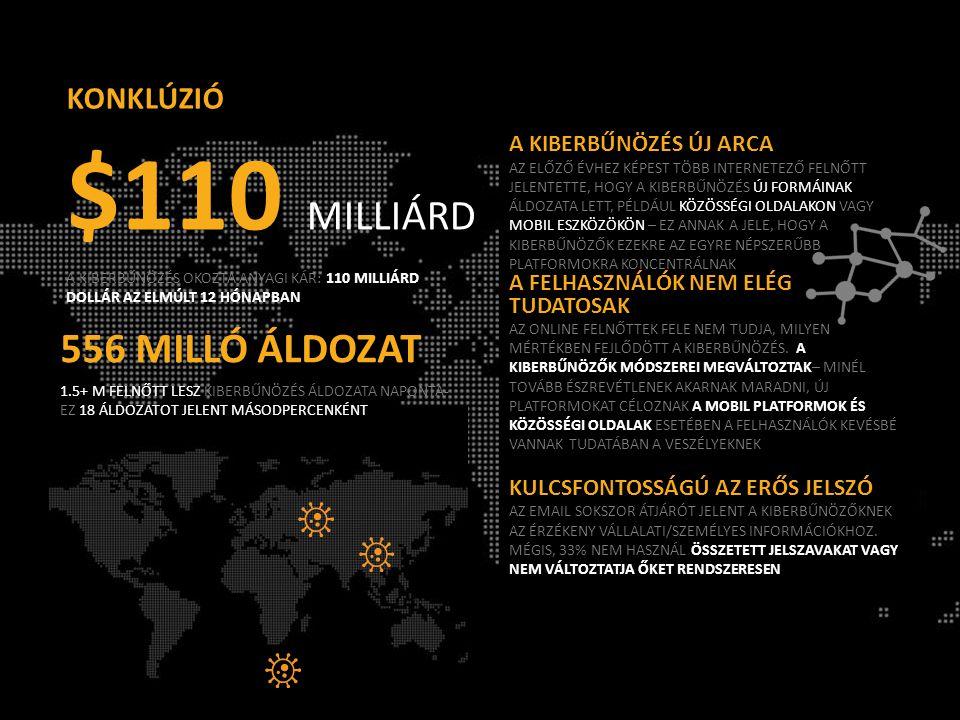 $110 MILLIÁRD 556 MILLÓ ÁLDOZAT KONKLÚZIÓ A KIBERBŰNÖZÉS ÚJ ARCA