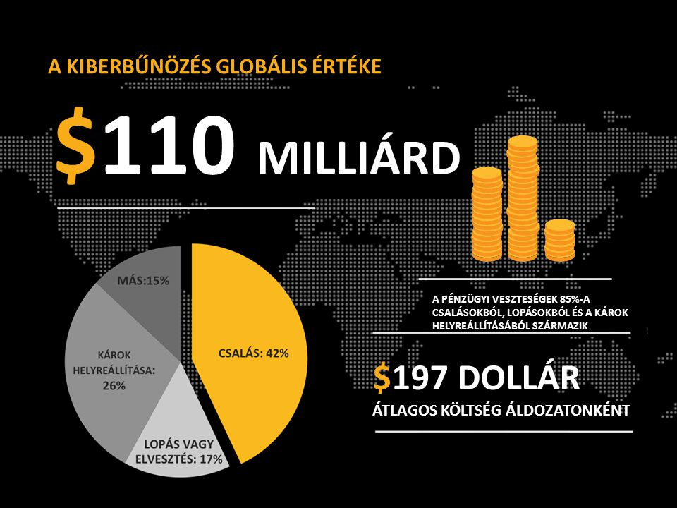 $110 MILLIÁRD $197 DOLLÁR A KIBERBŰNÖZÉS GLOBÁLIS ÉRTÉKE