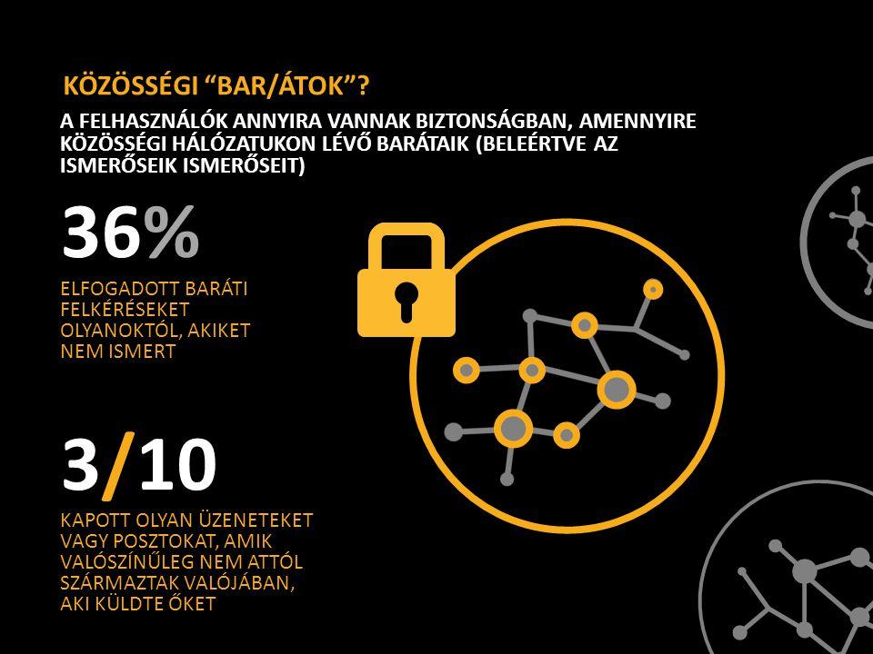 36% 3/10 KÖZÖSSÉGI BAR/ÁTOK