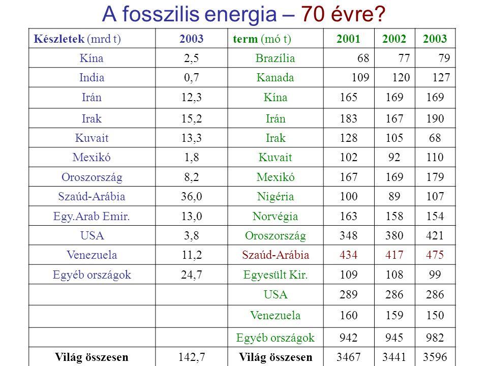 A fosszilis energia – 70 évre