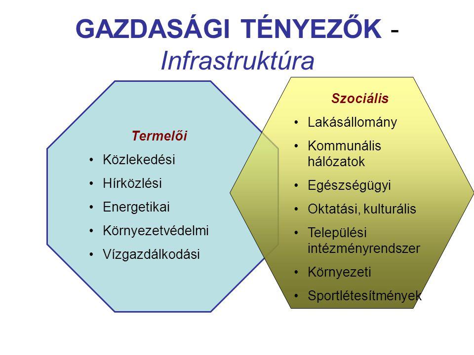 GAZDASÁGI TÉNYEZŐK - Infrastruktúra