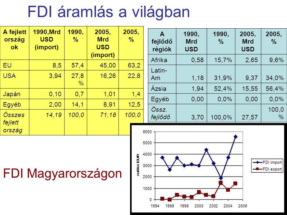 FDI áramlás a világban FDI Magyarországon A fejlett országok