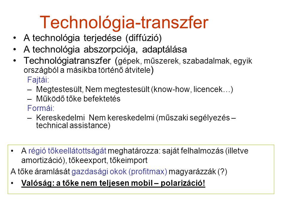 Technológia-transzfer