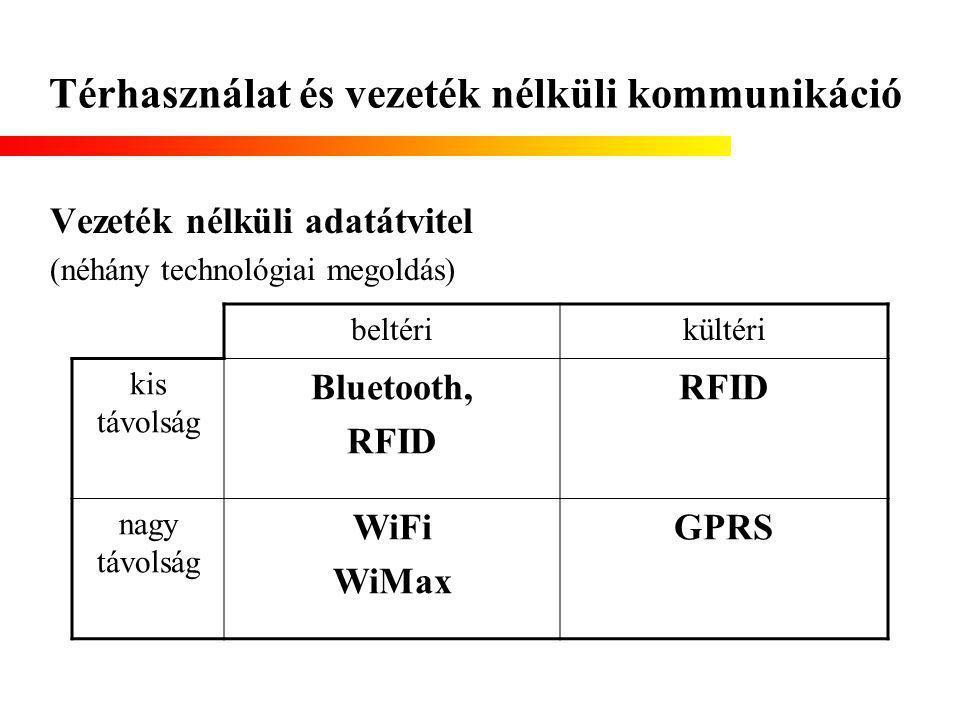 Térhasználat és vezeték nélküli kommunikáció