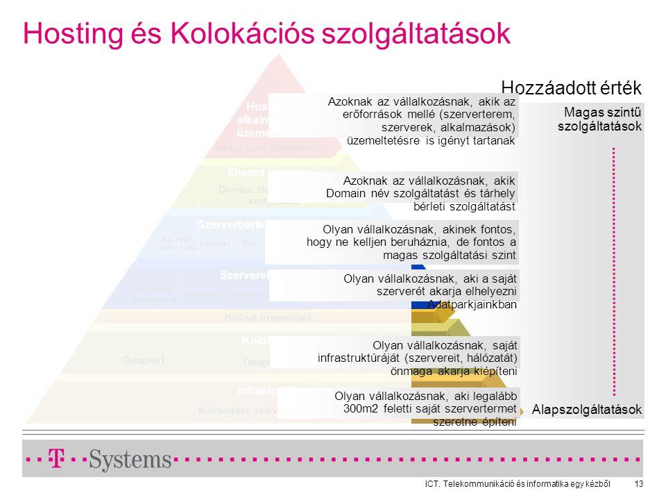 Hosting és Kolokációs szolgáltatások
