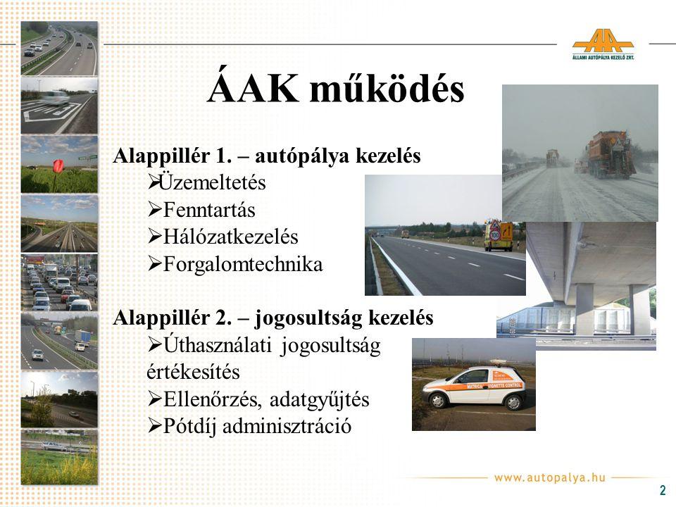 ÁAK működés Alappillér 1. – autópálya kezelés Üzemeltetés Fenntartás