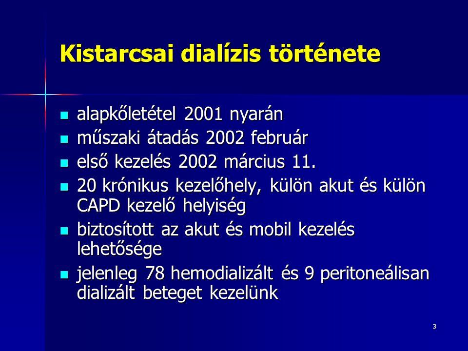 Kistarcsai dialízis története