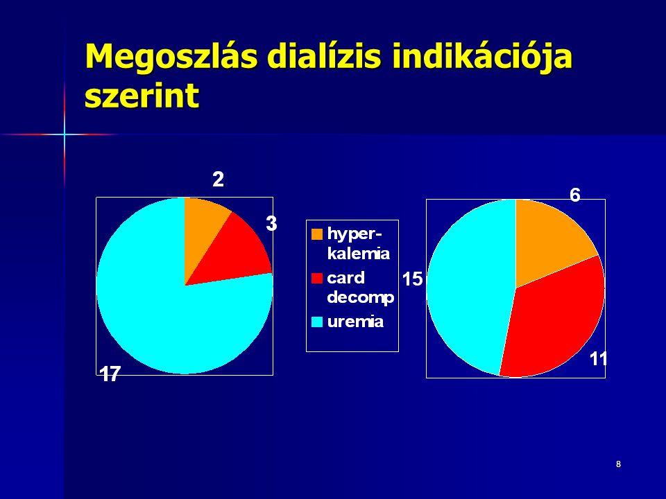 Megoszlás dialízis indikációja szerint