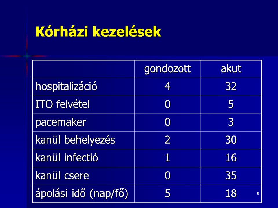 Kórházi kezelések gondozott akut hospitalizáció 4 32 ITO felvétel 5