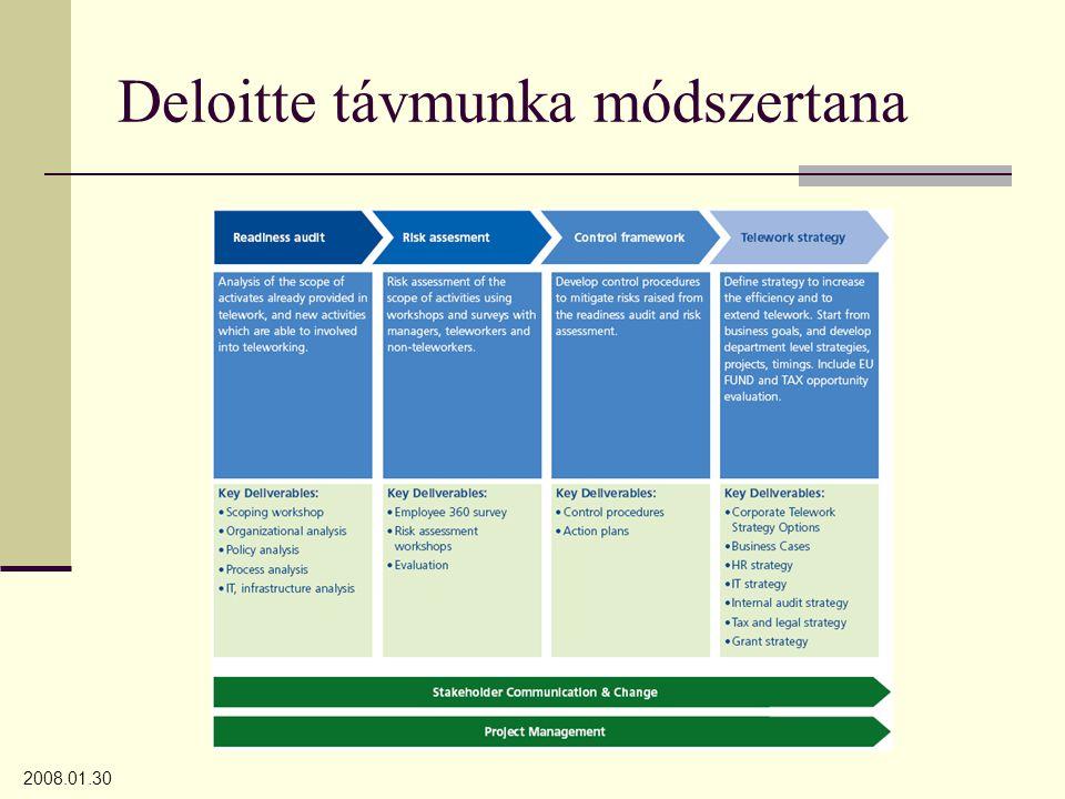 Deloitte távmunka módszertana