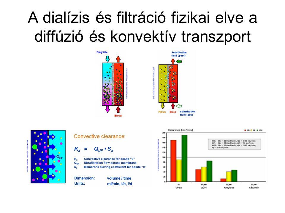 A dialízis és filtráció fizikai elve a diffúzió és konvektív transzport