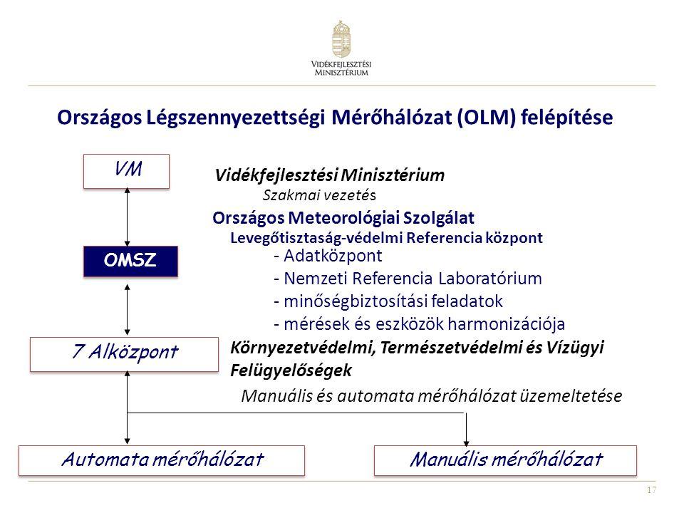 Országos Légszennyezettségi Mérőhálózat (OLM) felépítése