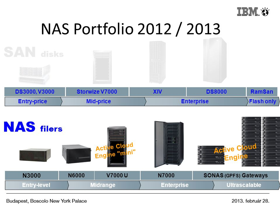 NAS Portfolio 2012 / 2013 SAN disks NAS filers Active Cloud Engine