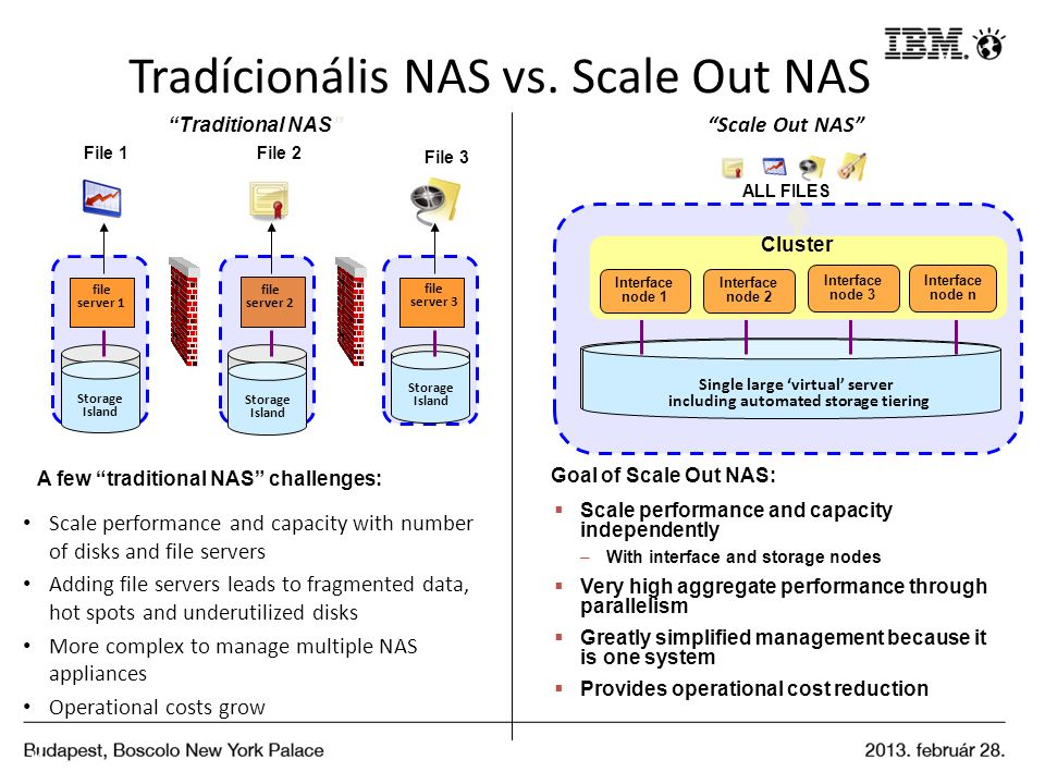 Tradícionális NAS vs. Scale Out NAS