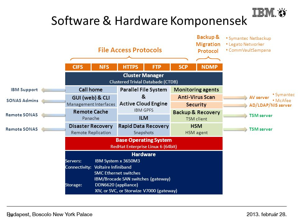 Software & Hardware Komponensek