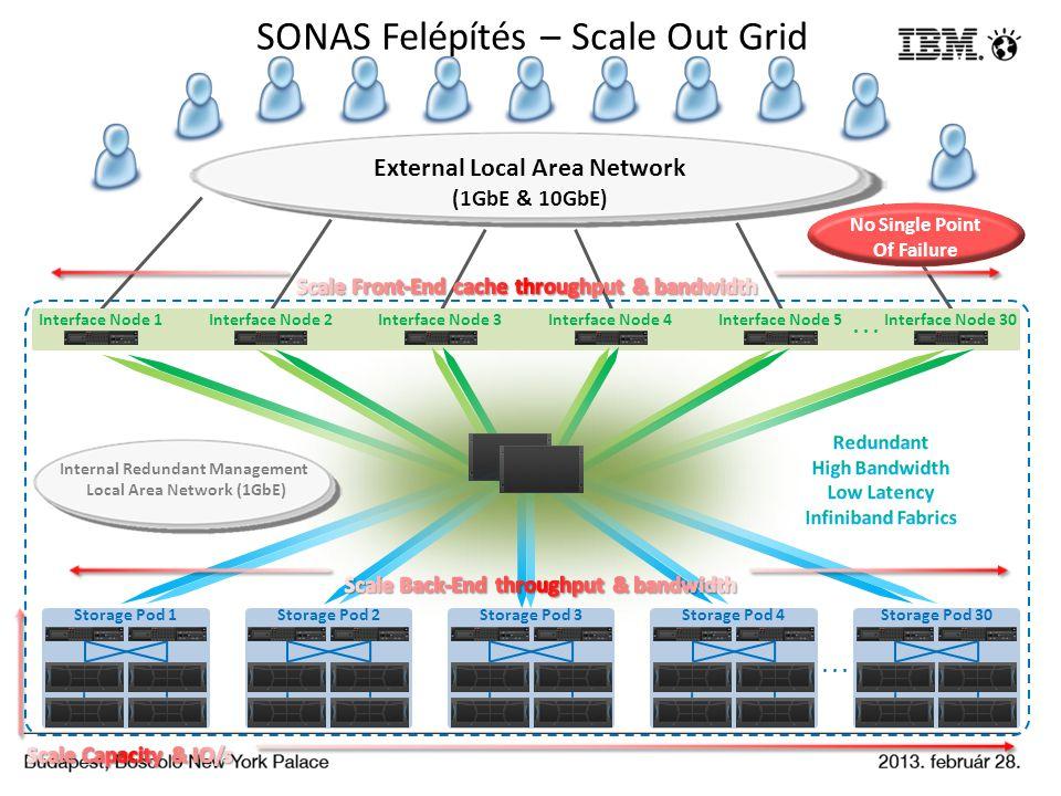 SONAS Felépítés – Scale Out Grid