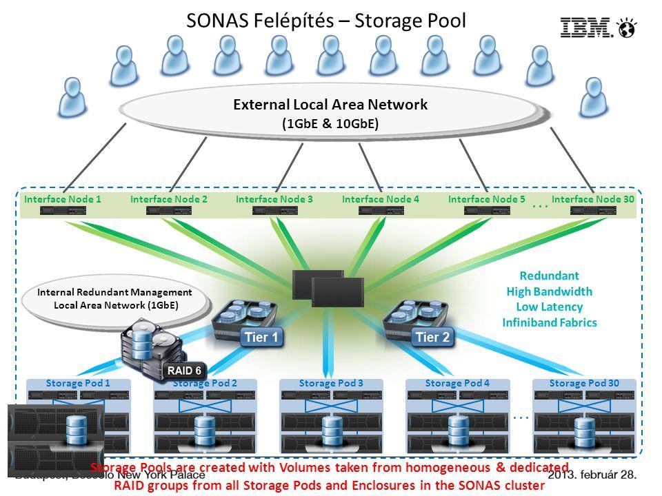 SONAS Felépítés – Storage Pool