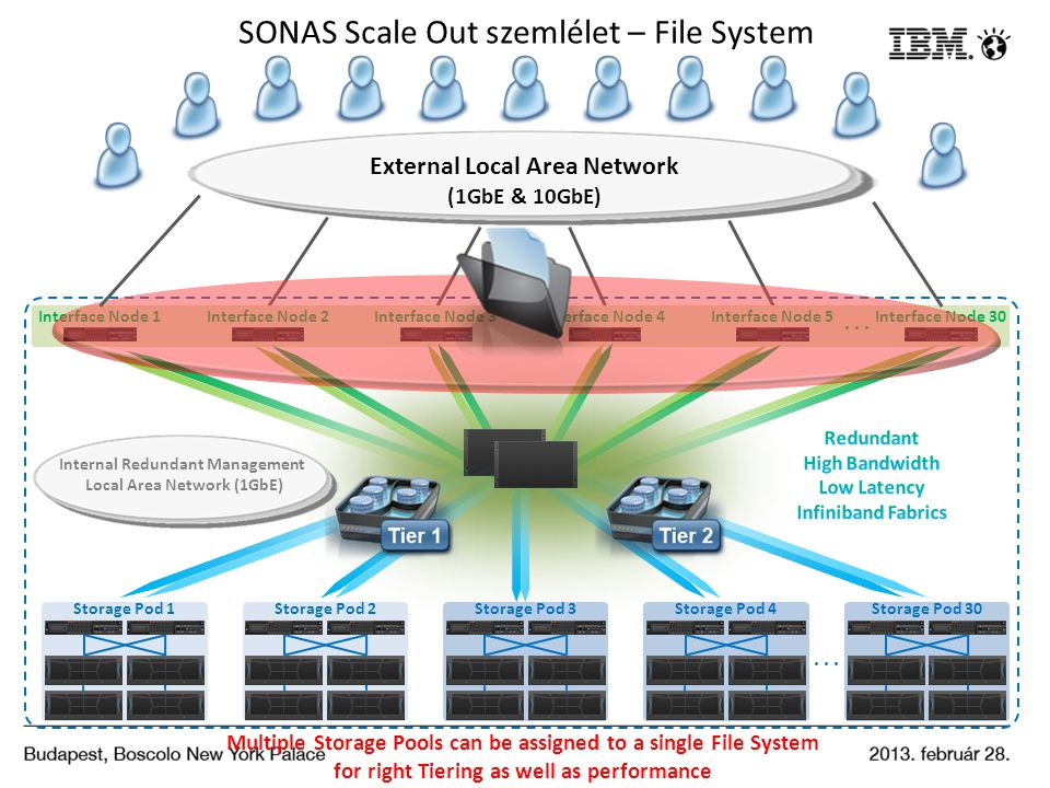 SONAS Scale Out szemlélet – File System