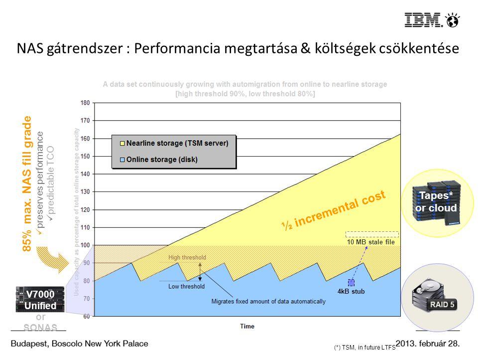 NAS gátrendszer : Performancia megtartása & költségek csökkentése