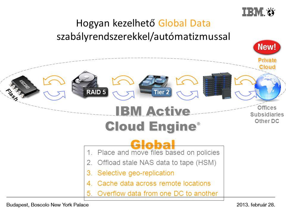 Hogyan kezelhető Global Data szabályrendszerekkel/autómatizmussal