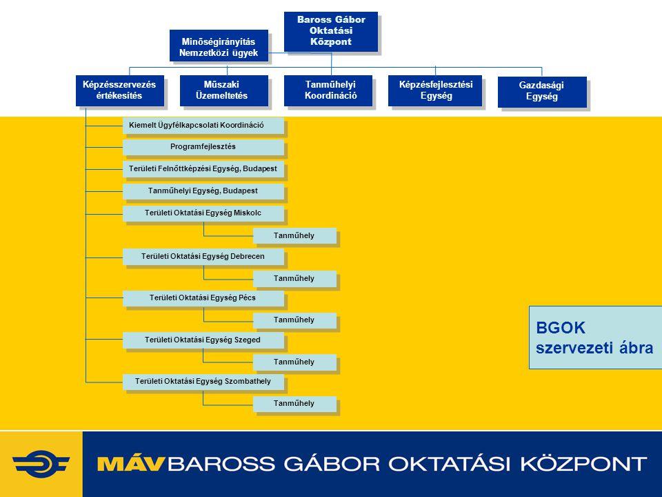 BGOK szervezeti ábra 2017.04.04. www.vasutaskepzes.hu
