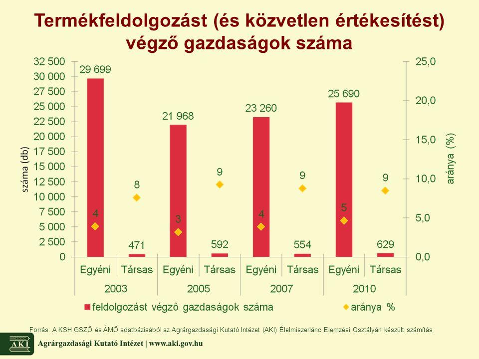 Termékfeldolgozást (és közvetlen értékesítést) végző gazdaságok száma
