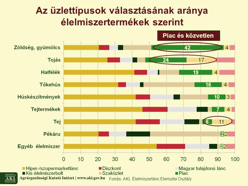 Az üzlettípusok választásának aránya élelmiszertermékek szerint