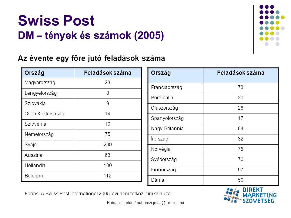 Swiss Post DM – tények és számok (2005)