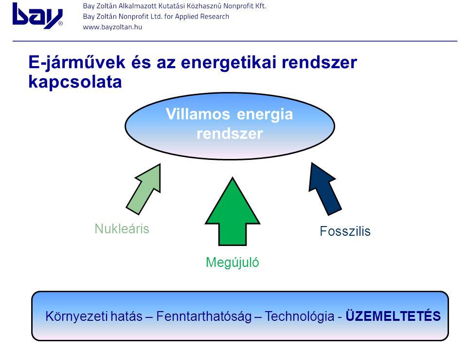 E-járművek és az energetikai rendszer kapcsolata