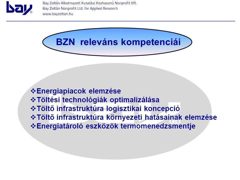 BZN releváns kompetenciái