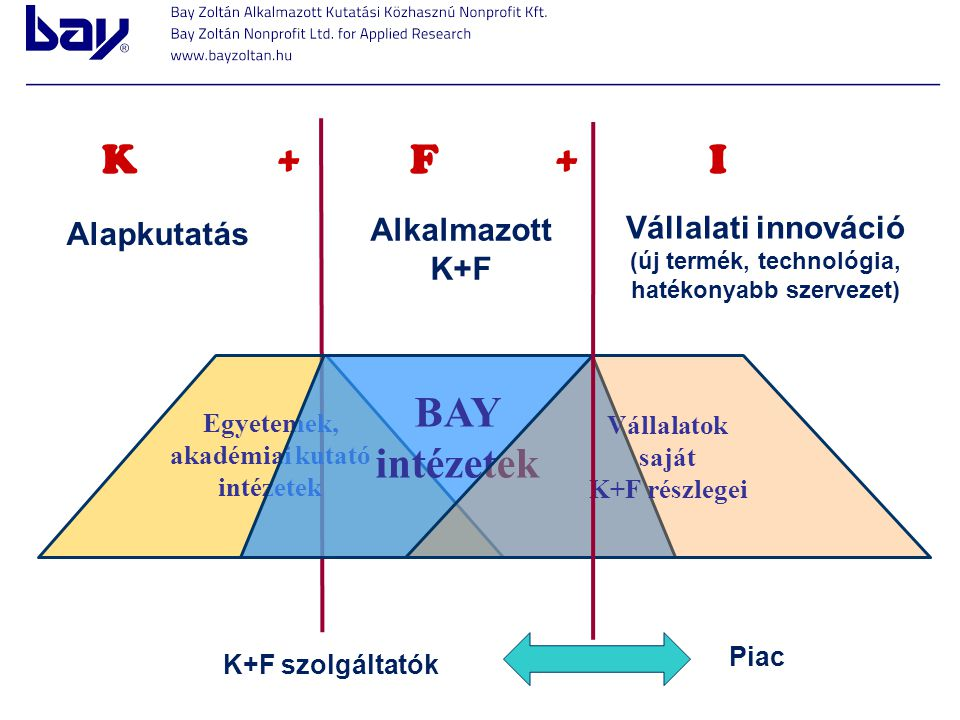 K + F + I BAY intézetek Alapkutatás Alkalmazott
