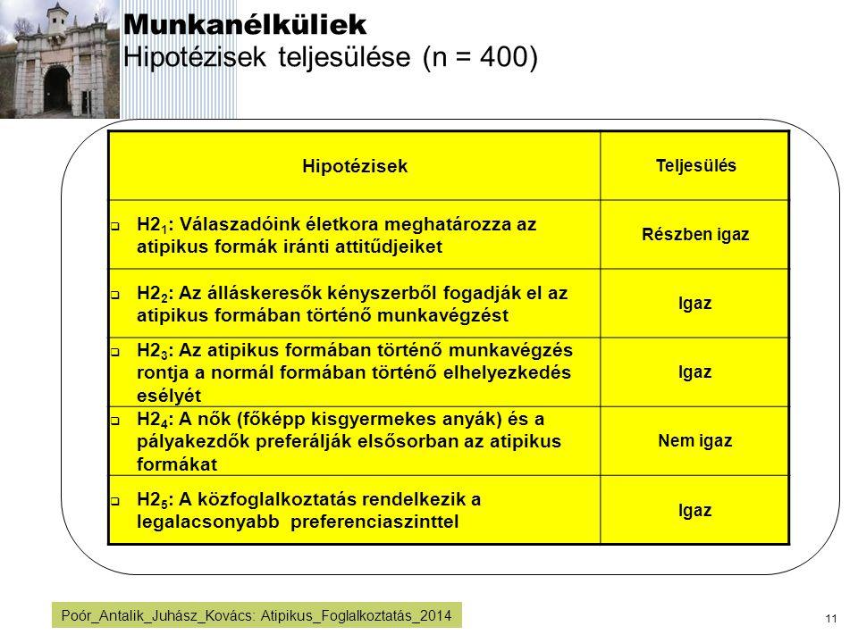 Munkanélküliek Hipotézisek teljesülése (n = 400)