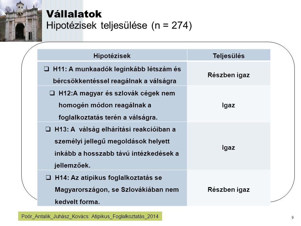 Vállalatok Hipotézisek teljesülése (n = 274)