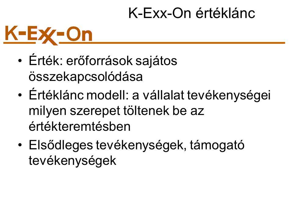 K-Exx-On értéklánc Érték: erőforrások sajátos összekapcsolódása