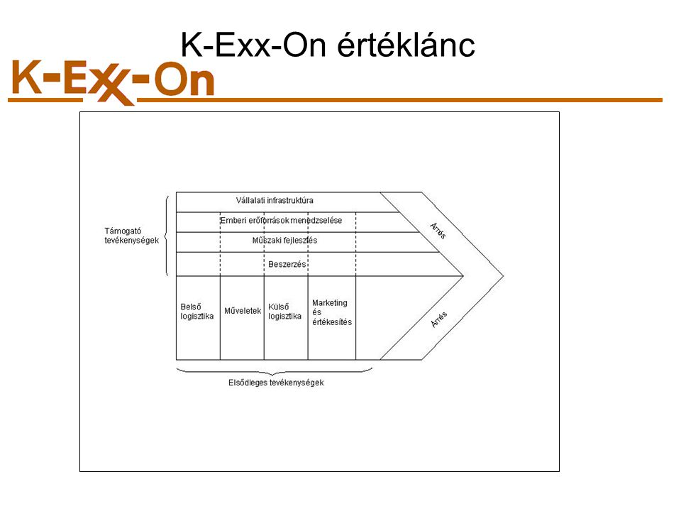 K-Exx-On értéklánc