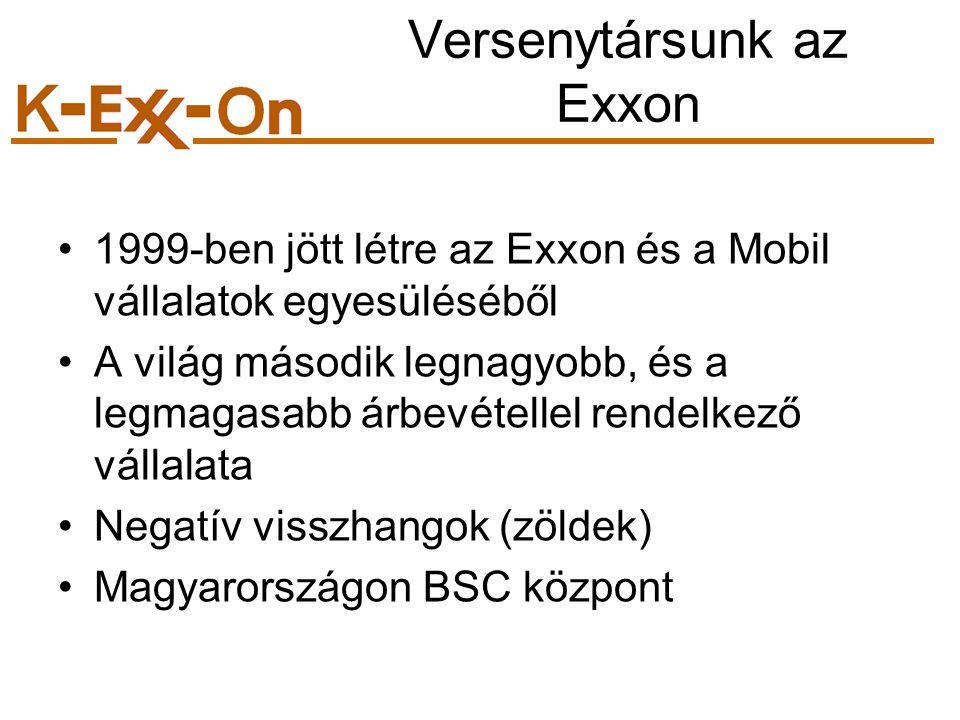 Versenytársunk az Exxon