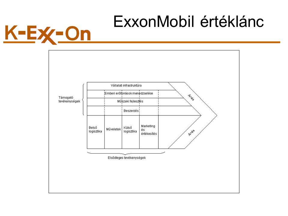 ExxonMobil értéklánc