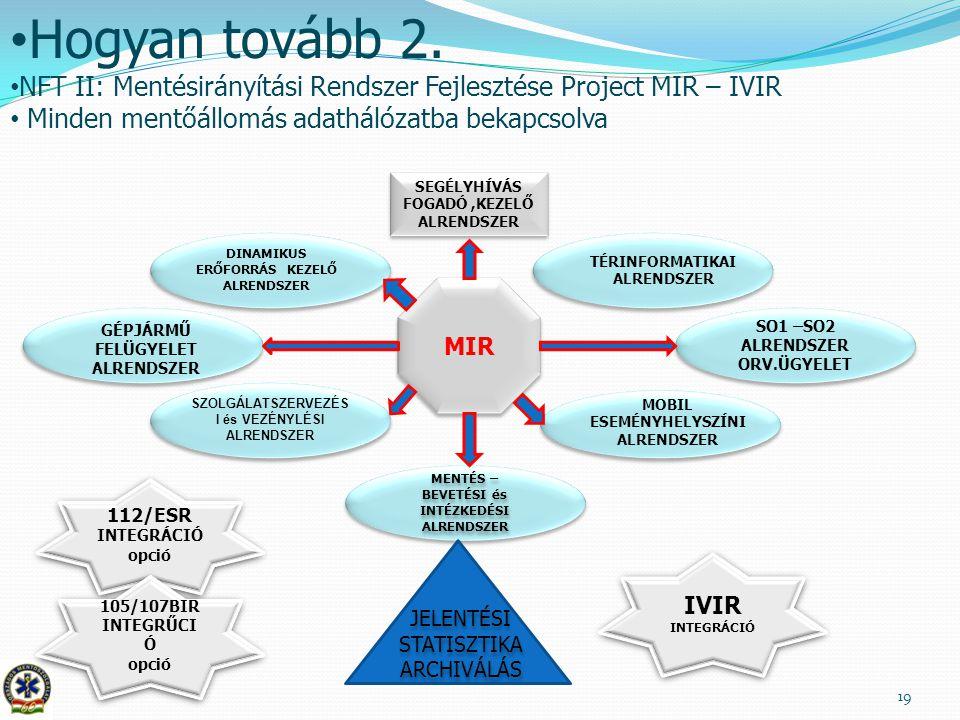 Hogyan tovább 2. NFT II: Mentésirányítási Rendszer Fejlesztése Project MIR – IVIR. Minden mentőállomás adathálózatba bekapcsolva.